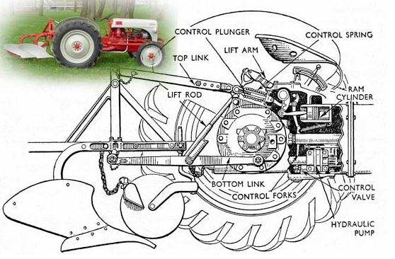 Ford-8N-Tractor-Hydralics-3-point-hitch